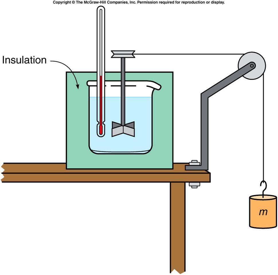 Joule s Experiment and the First Law of Thermodynamics Rumford noticed that cannon barrels became hot during drilling.