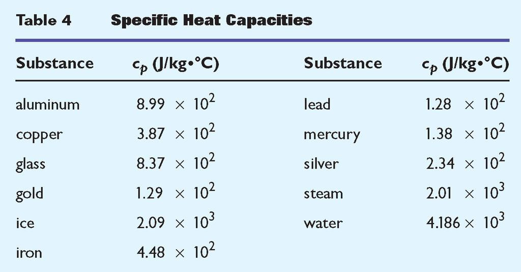 Heat Section 3 Suppose each metal shown above absorbs 100 J of energy.