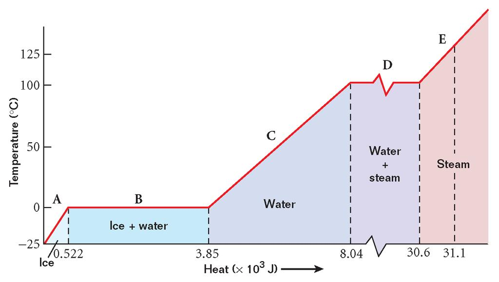 Heat Section 3 Latent Heat Heat of fusion (L f ) is the heat required to melt 1 kg of a substance.