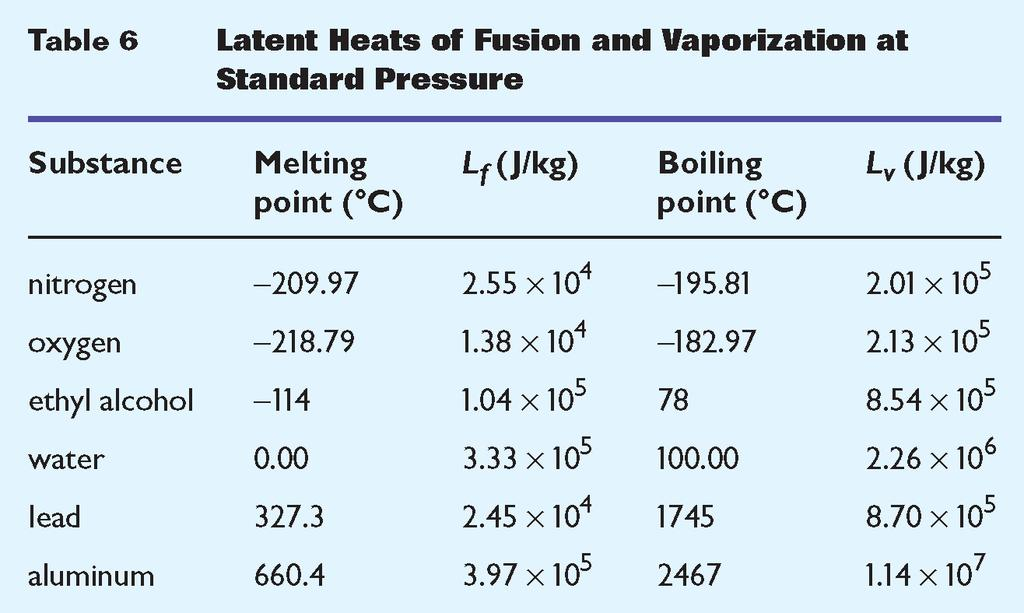 Heat Section 3 Latent