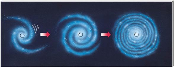 More on the galactic disk The gas and dust in the disk is found primarily in the spiral arms.