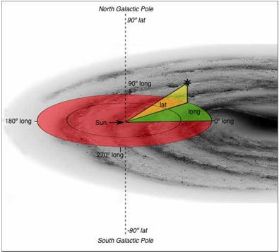 Spiral density waves in the gas and dust of the disk cause new stars to form there.