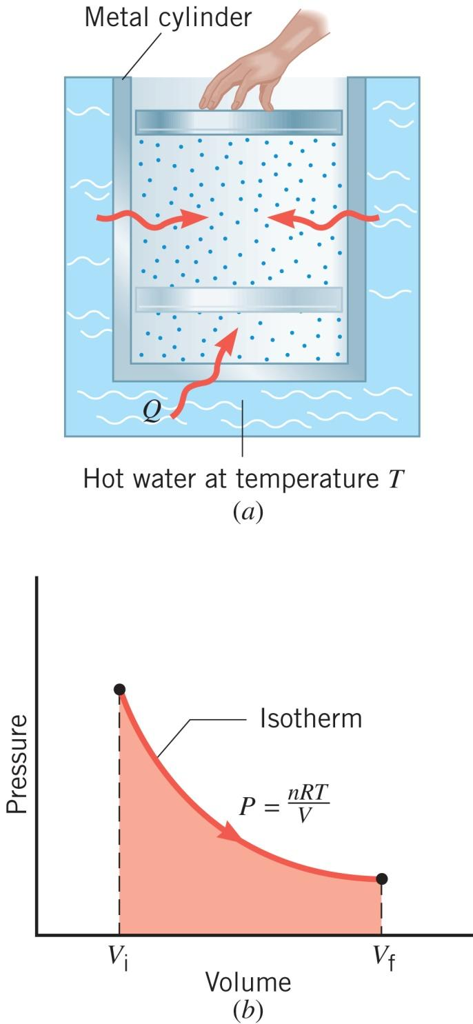 15.5 Thermal Processes Using an Ideal Gas ISOTHERMAL EXPANSION OR