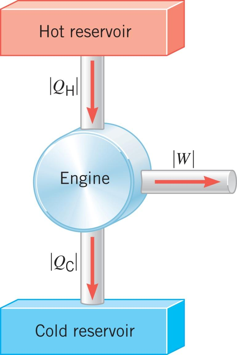 15.8 Heat Engines The efficiency of a heat engine is defined as the ratio of the