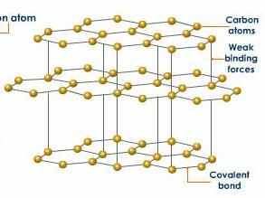 11 CHAPTER 1 Graphite is the most common form of pure carbon on Earth and in contrast to diamond, each carbon shares one electron with two of its neighbors, and two electrons with the third neighbor.