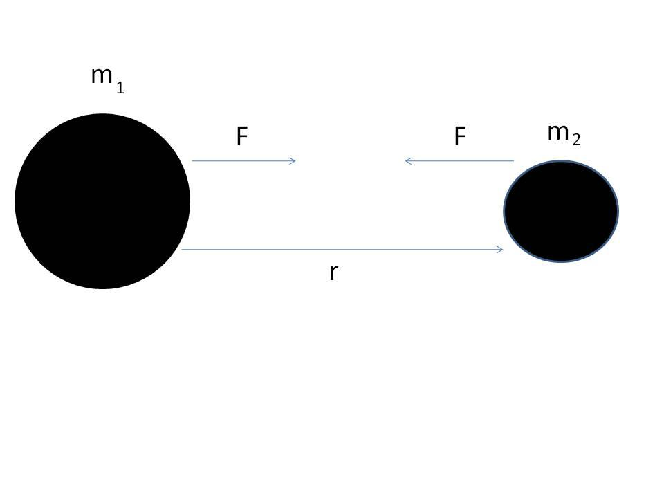 Figure 2.1: Gravitational force between two massive bodies m 1 and m 2 is F = Gm 1m 2 r 2. non-accelerating observers.