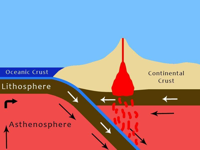surface of Earth Caused by friction between crustal plates Lava