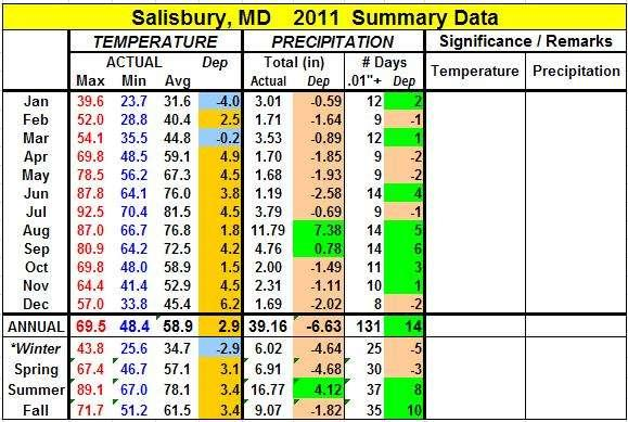 Annual/Seasonal and Monthly Tables for 2011: Detailed monthly data for 2011 for the