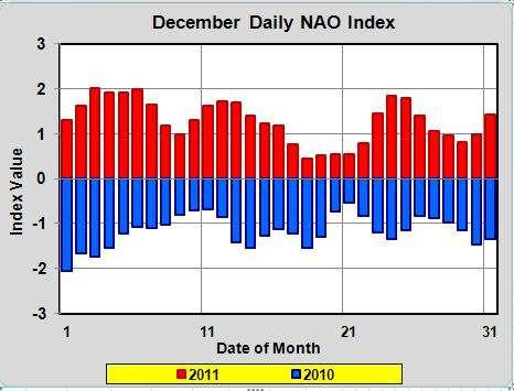 The graph below labeled December Daily NAO Index shows that in 2010 every single day of the month experienced the negative phase of the NAO (which tends to bring colder than average temperatures to