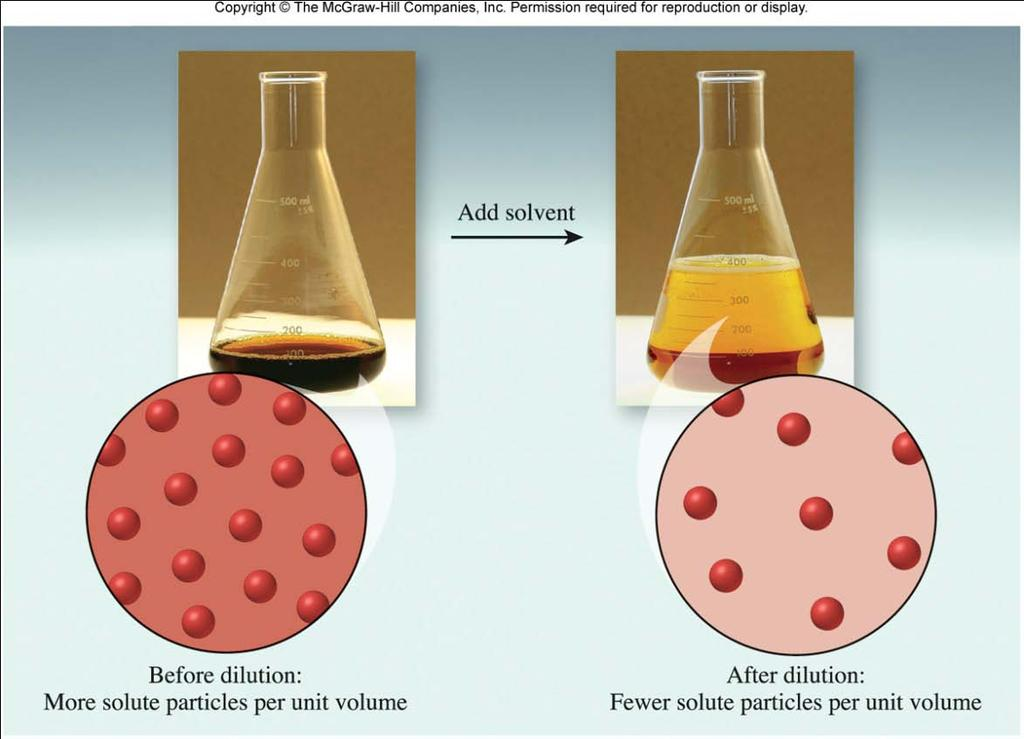 Preparing a less concentrated solution from a more concentrated solution by dilution
