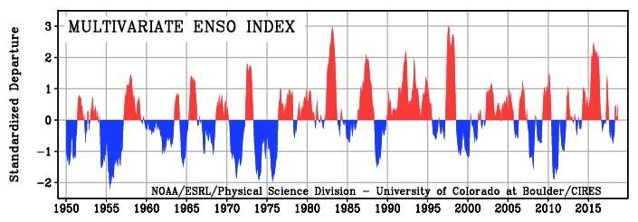 MEI SIGNAL SUGGESTS ENSO-NEUTRAL MEI one index that