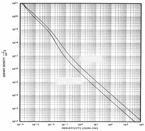 Relationship between Resistivity and Dopant Density DOPANT