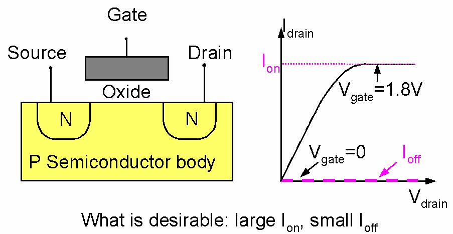 Introduction to the MOSFET Basic