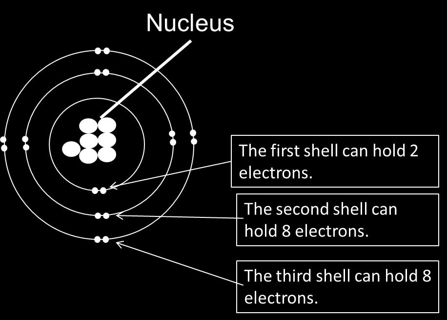 Electrons orbit the nucleus in shells. Electron configurations can be written 2,8,8 An atom contains equal numbers of protons and electrons. All atoms of an element have the same number of protons.