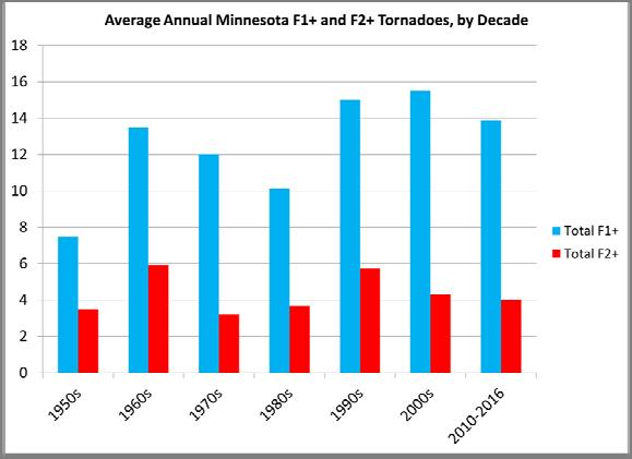 Other observations and trends of note No long term drought increases observed Minnesota Palmer Drought Severity Index, 1895 2016 4 3 2 PDSI Value 1 01 2 3 4 5 6 7 1895 1905 1915 1925 1935 1945 1955