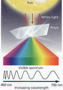 E. These colors are called the visible spectrum F. When light strikes an object, it is absorbed, transmitted, or reflected G. When all colors are absorbed, the object appears black H.