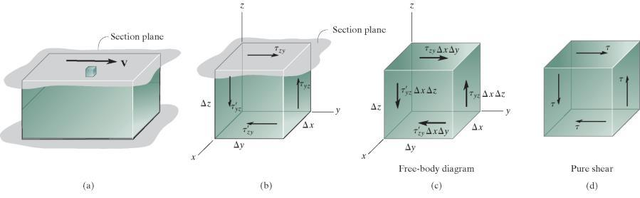 Average Shear Stress in Connections Direct Shear Shear Stress is the force per unit area that acts in a