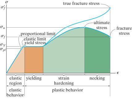 tension test is the stress-strain diagram (σ-ε diagram).