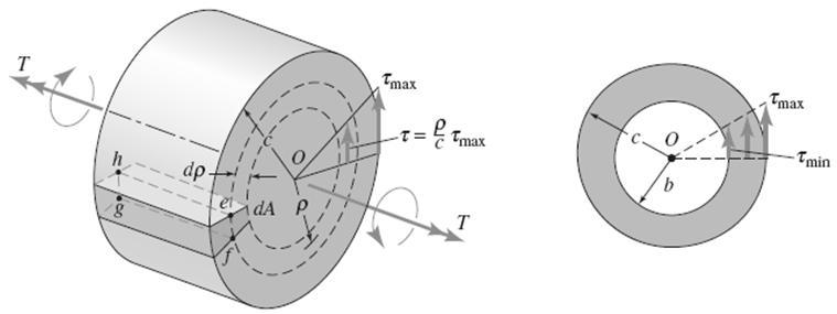 Torsion formula for circular
