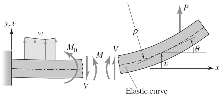 Bending strain and deflection