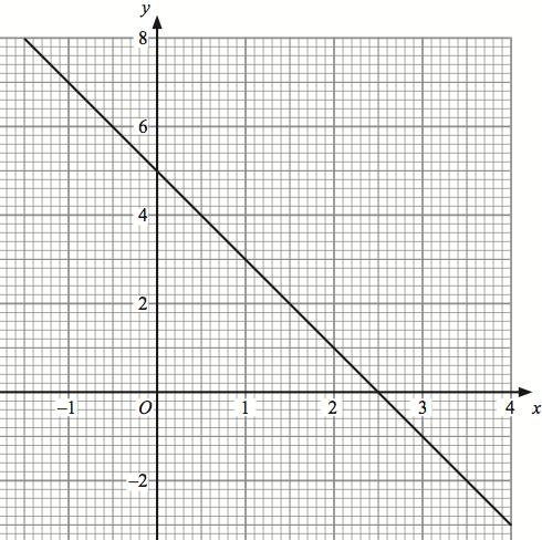 23rd December Solve Find the gradient of the line drawn. Find the equation of the line drawn.