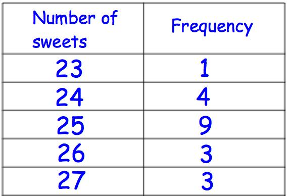 29th December The table shows the number of sweets in 20 bags. Calculate the mean. Find the size of each interior angle of a regular 40-sided polygon.