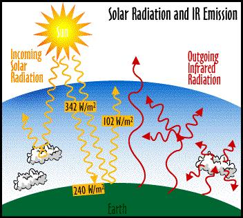 Global Warming Processes The Greenhouse Effect is a process that makes the