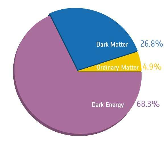 How to search for dark matter?