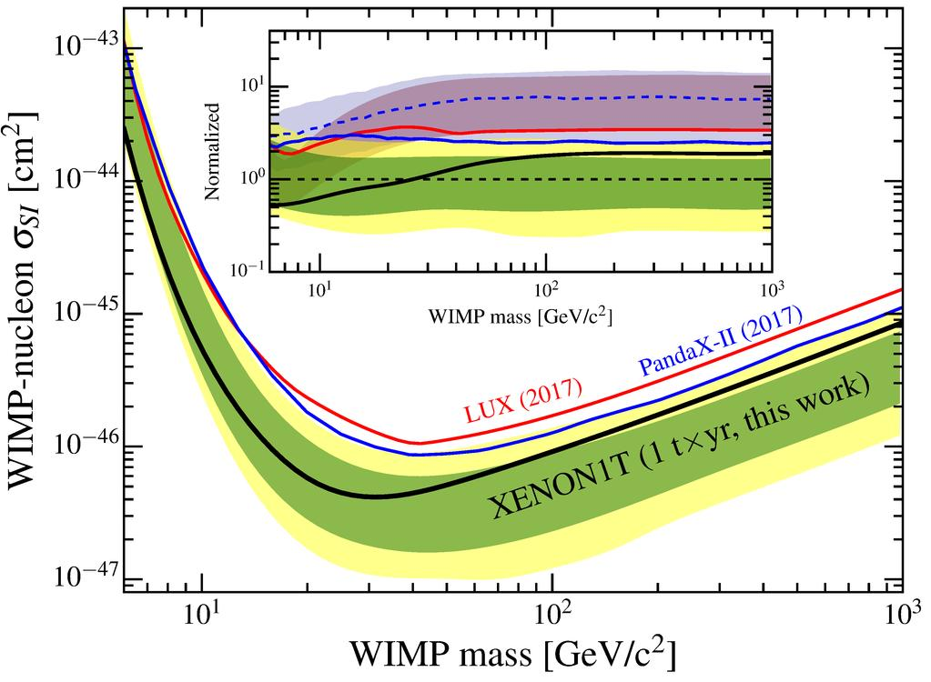 Direct detection of dark matter: schematics Nuclear recoil in WIMP nucleus scattering Flux factor Φ: DM