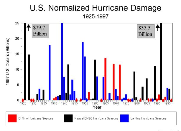 El Niῆo Hurricane Teleconnections A Decreased Number of Storms in the
