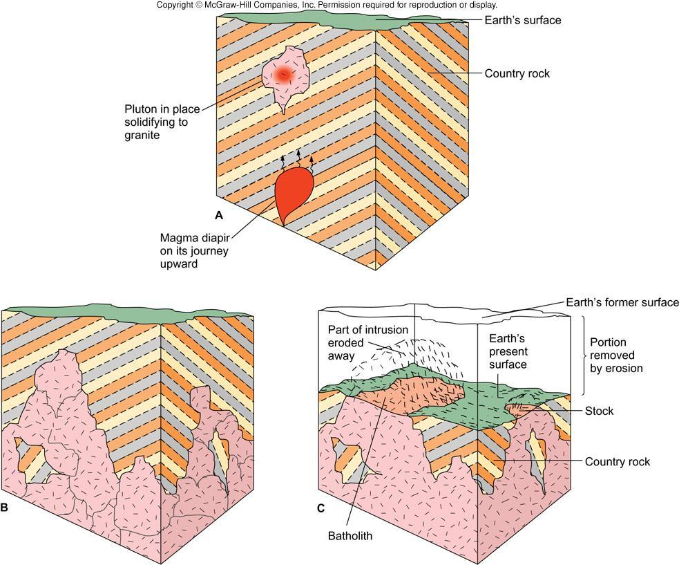 IGNEOUS Intrusive