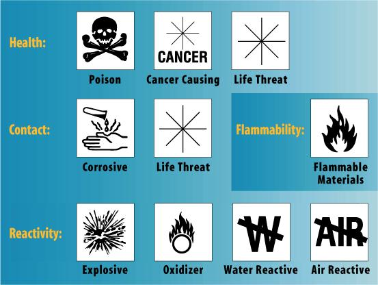 Page 4 Hazard Symbols When a hazard is severe (3 rating) or extreme (4 rating), symbols are used to emphasize and define the hazard.