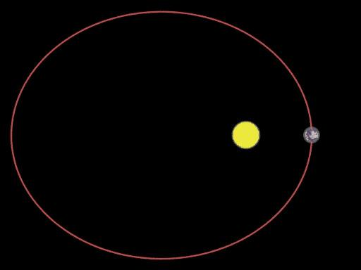Kepler s Laws of Planetary Motion 2. A line from a planet to the sun sweeps over equal areas in equal intervals of time.