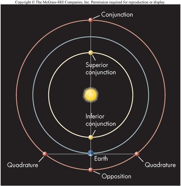Copernicus and Planetary Distances He was able to calculate a planet s distance from the Sun by noting the planet s position at various times Opposition: When the Earth lies directly between the Sun