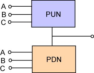 CMOS Logic Gate Circuits Two Networks Pull-down network (PDN) with NMOS Pull-up network (PUN) with PMOS PUN conducts when inputs are low and consists of PMOS