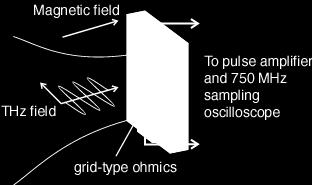 Sample geometry, RO in impurities Magnetic
