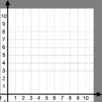Then, write the coordinate pairs defined in the table, and graph them in the coordinate