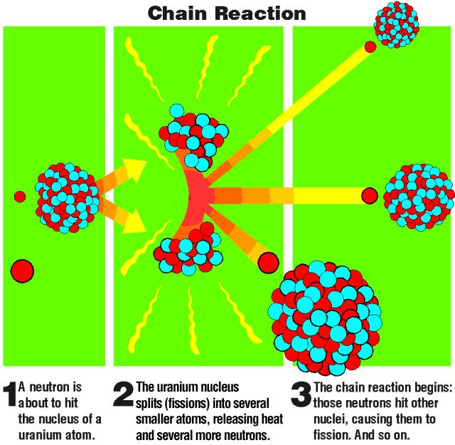 Power Generation in Nuclear Reactor Cores (1) Chain reaction