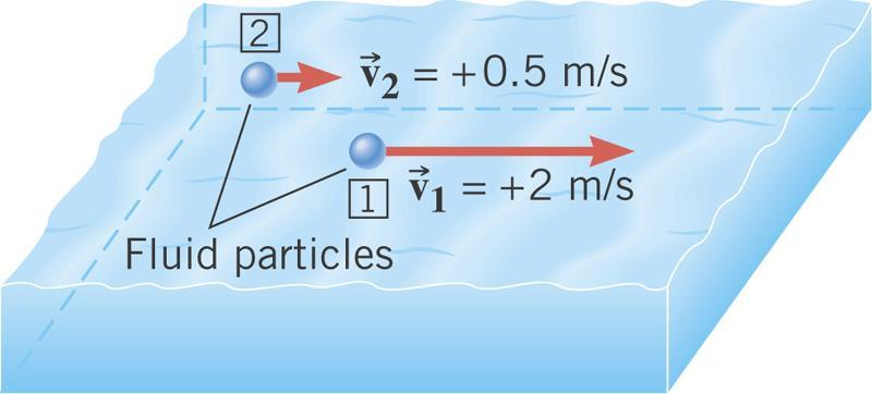 .7 Fluids in Motion In steady flow the velocity of the fluid particles at any point is constant as time passes.