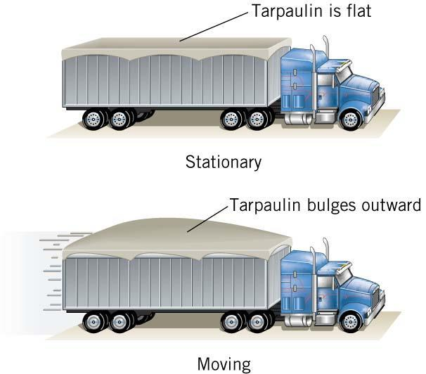 .0 Applications of Bernoulli s Equation Conceptual Example 4 Tarpaulins and Bernoulli s Equation When the truck is