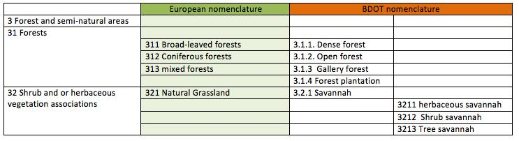 Example of land cover adaptation (nomenclature of forest adapted) in comparison of the European Corine land cover Key lessons/ main