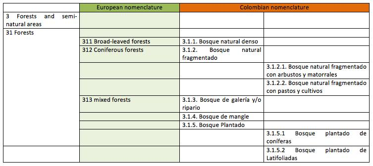 - Having an exhaustive diagnostic of some environmental policies (such as protected perimeters) forest of Dida, Maro - Monitoring and assessing the success of current and future policies.