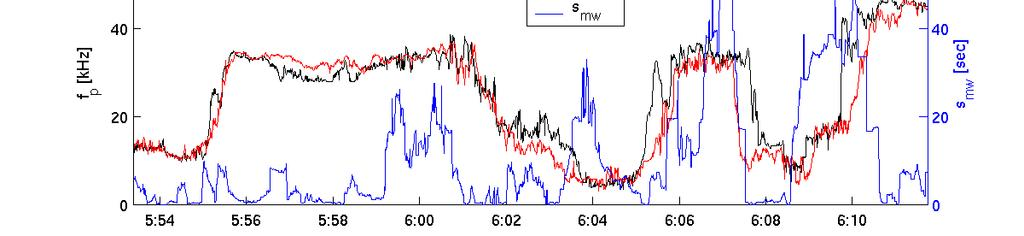 J. Soucek et al.: Local wavelet correlation 4191 Fig. 3. The multi-wavelet criterion as applied to the density data of Fig. 1.