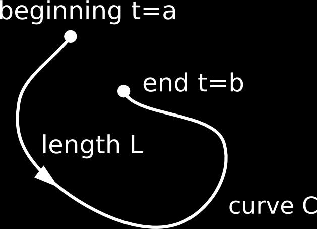 Recll tht the length L of prmetric curve x = x(t), y = y(t) with continuous derivtives on n intervl t b cn be obtined by integrting the length element ds from to b.