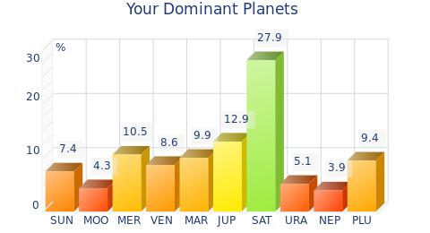 The three planets that are most highlighted in your chart are Saturn, Jupiter and Mercury.