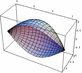 Mthemtics or Egieers Prt II (ISE Versio /4-6- 6 Ple curves d solids o revolutio I the ollowig we cosider solids o revolutio i geerted y ple curves with prmeteriztio [ ; ] IR, ( t ( x( t,y( t : I y (
