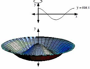 6 Fig 6 Revolvig C out the x-xis Propositio 6: Let smooth curve C give y [ ; ] IR, ( t ( x( t,y( t : d suppose C does ot itersect itsel, except possily t the poits ( d ( I y ( t, or t [;], the the re