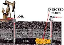 CHAPTER. INTRODUCTION Figure.: Demonstration of secondary recovery during the underground oil production process (courtesy to MPG Petroleum, Inc. http://mpgpetroleum. com/fundamentals.html.