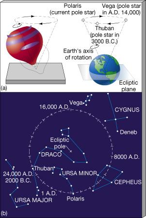 Precession The Earth is spinning like a big top.