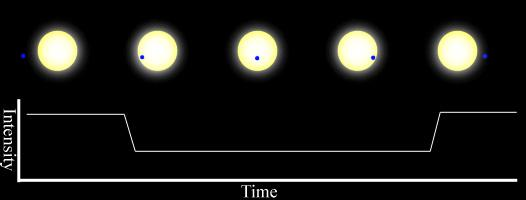 Figure 18.1: Schematic of an extrasolar planet transiting, or moving in front of, its parent star.